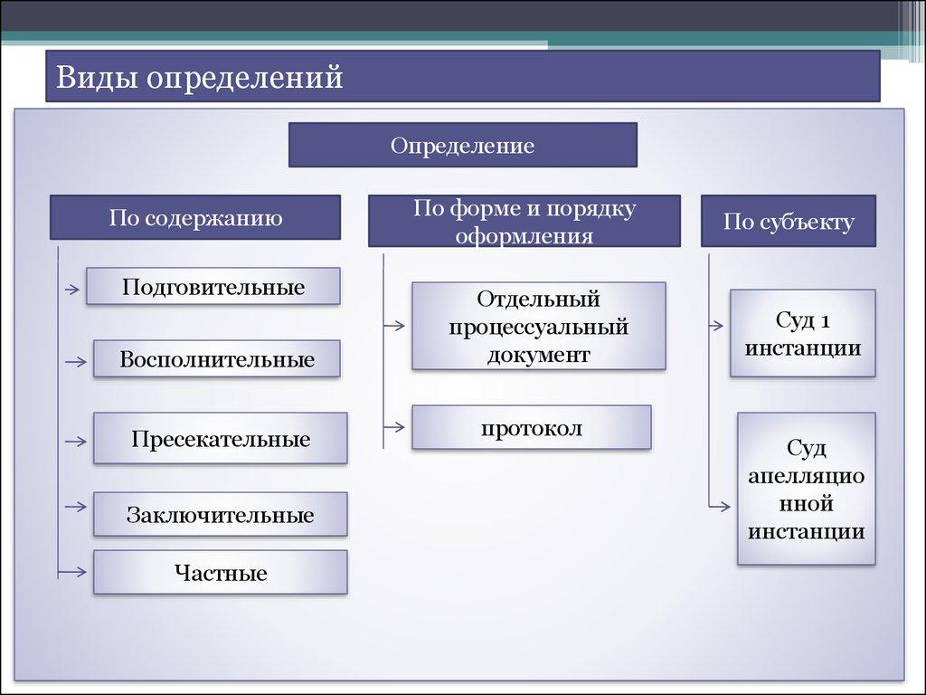 судебное разбирательство в гражданском процессе реферат