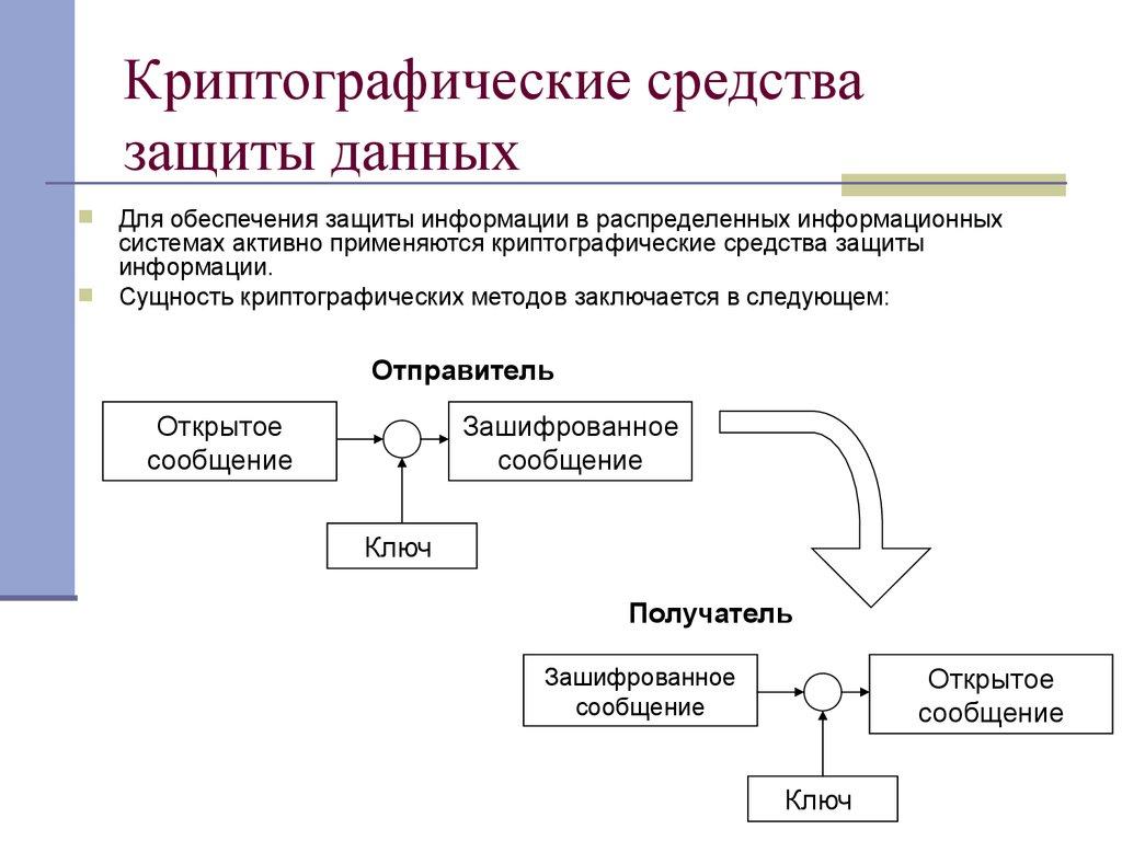 Это существенно усложняет процедуру назначения и распределения ключей между пользователями