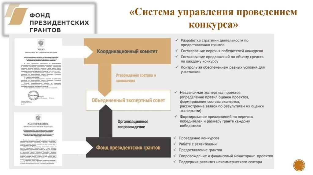 Гранты фонды стипендии конкурсы