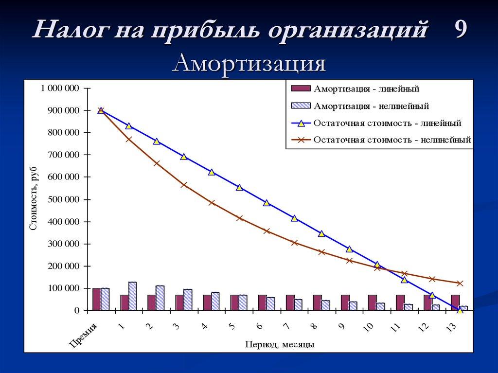 Налог на прибыль результат убыток диссертация по налогу на прибыль