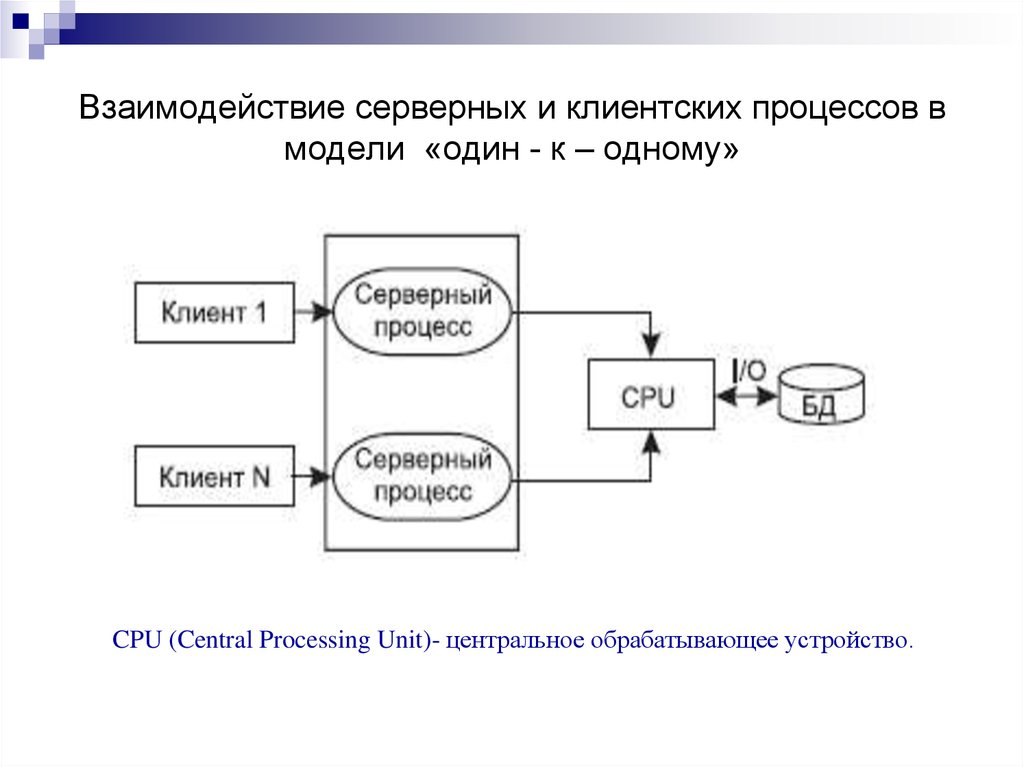 Схема взаимодействия клиент серверное