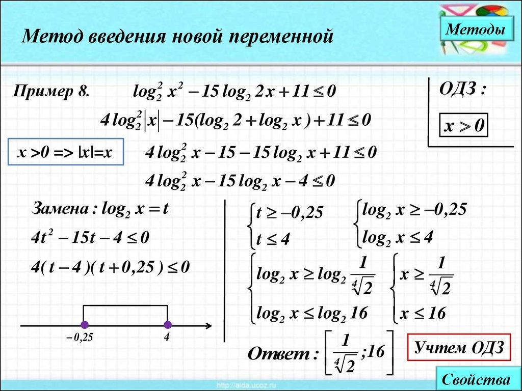 методы решения неравенств содержащих переменную под знаком модуля