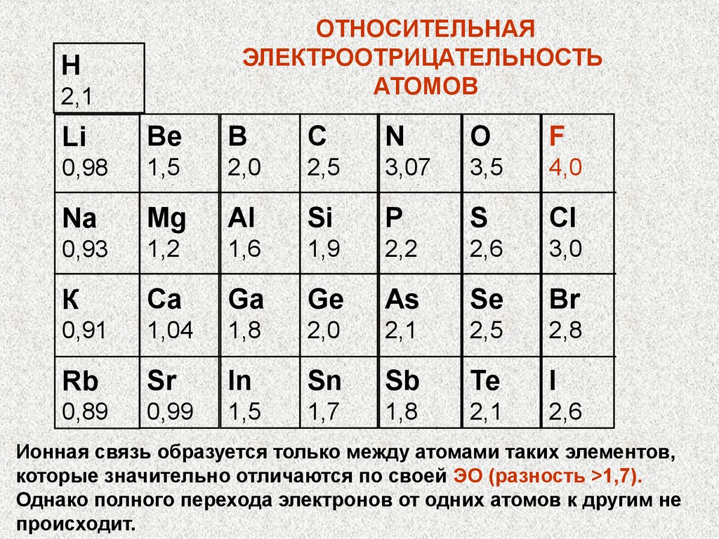 элемент схема строения которого 2е 8е 2е