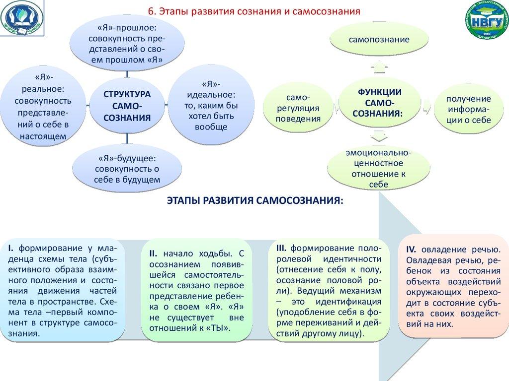 Развитие самосознания схема