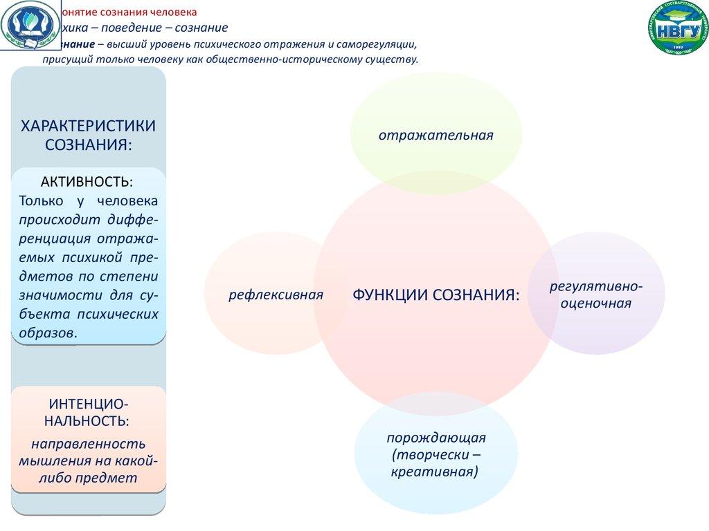 схема модели сознания фрейда