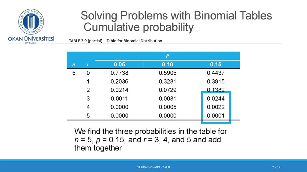 Discrete probability distributions binomial and poisson - Cumulative poisson distribution table ...