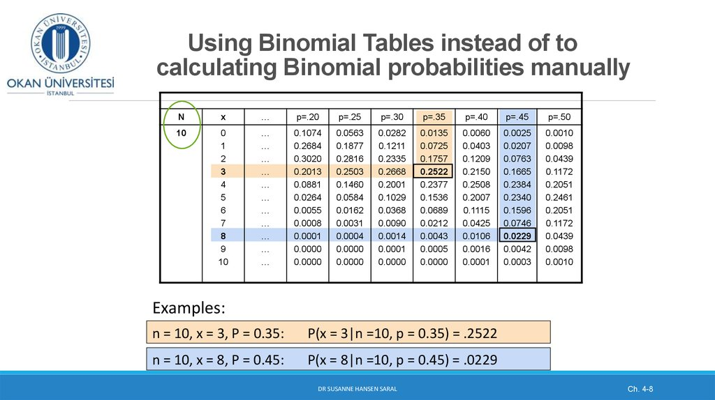 Discrete probability distributions binomial and poisson - Table of poisson probabilities ...