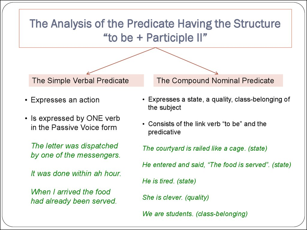 The Syntactical Analysis Of An English Sentence Online