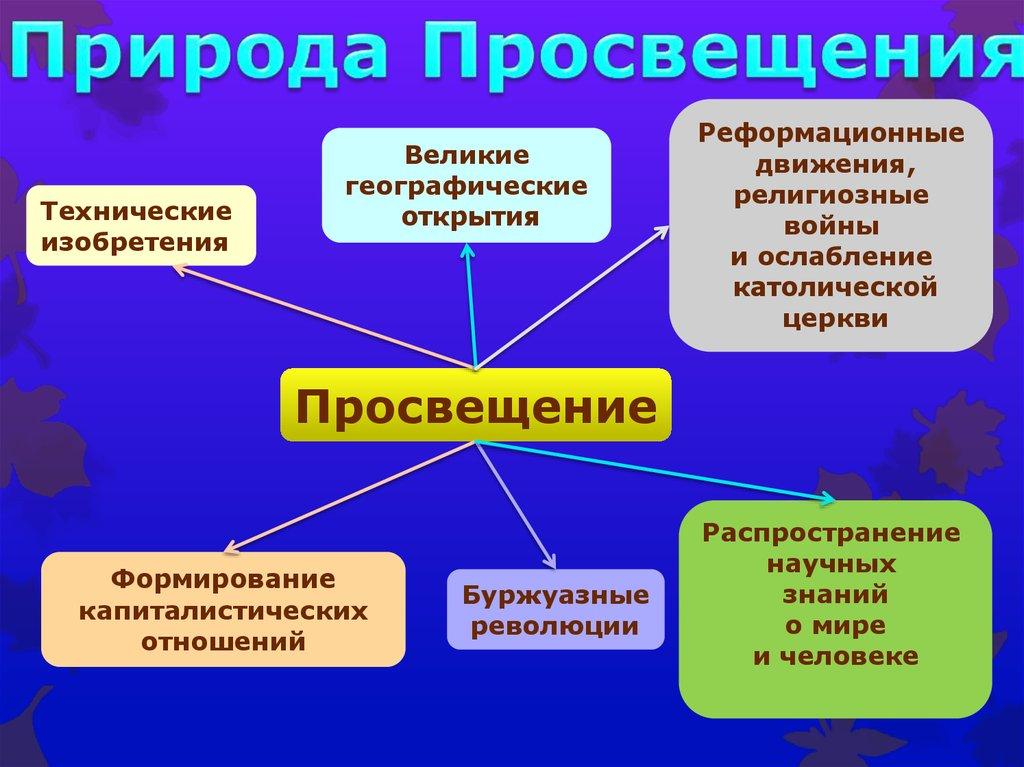 В мире научных отношений