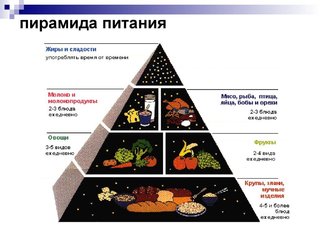 методы здорового питания