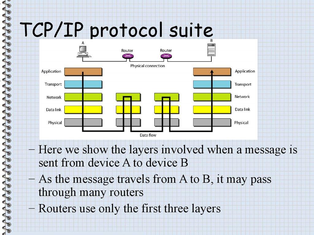 C F Informatics Ict презентация онлайн