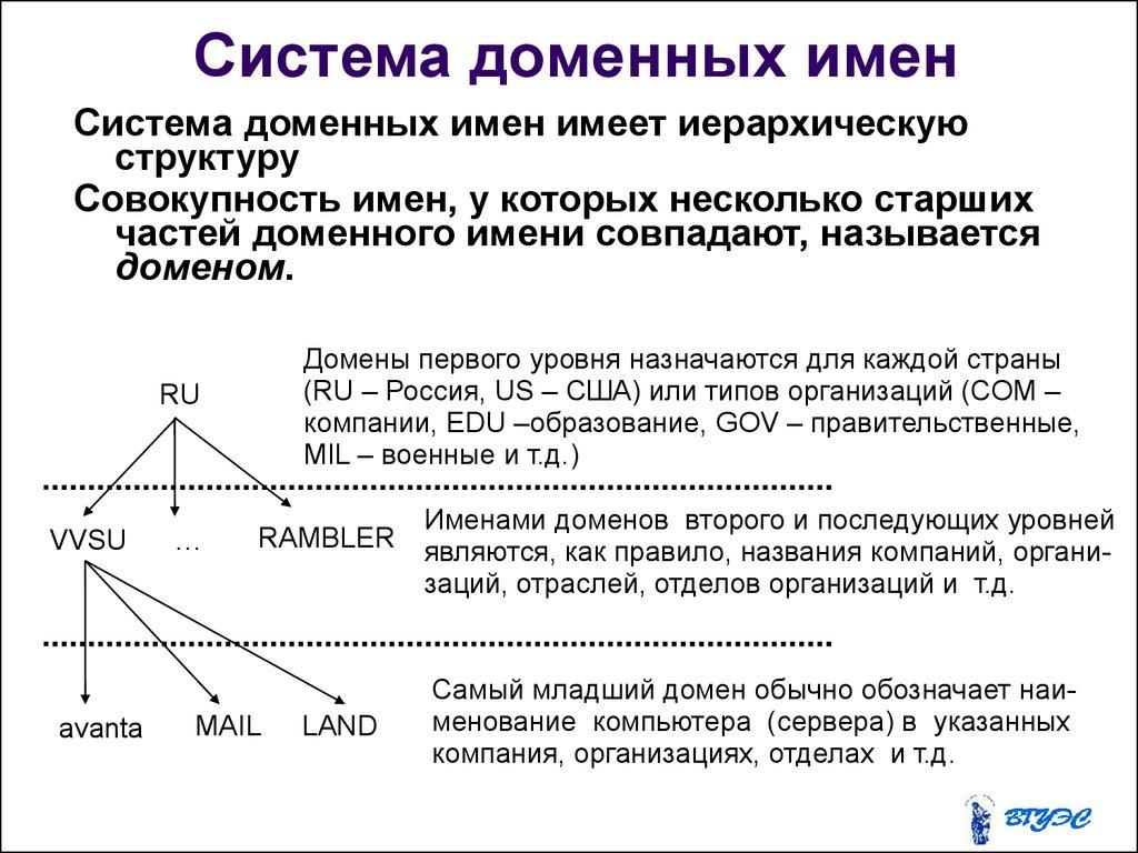 Презентация Тема Интернет