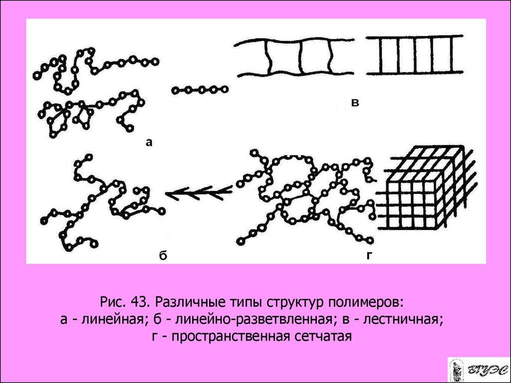 искусственный каучук презентацию