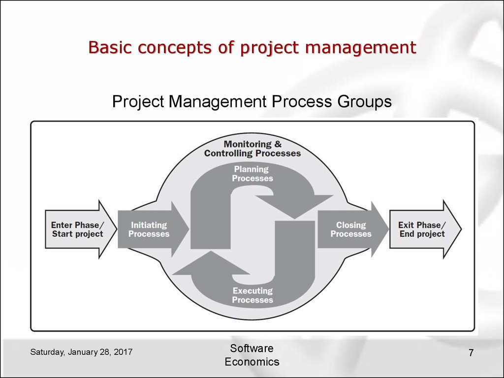 basic concepts of software economics and project