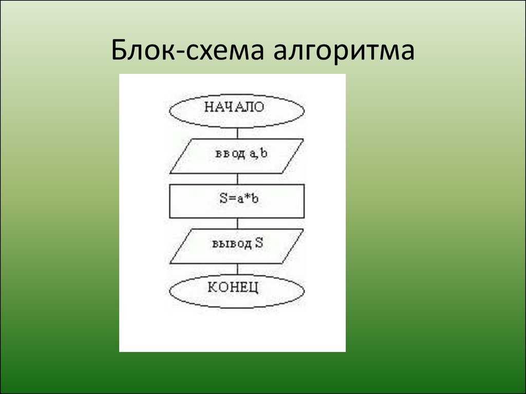 блок-схема алгоритм всей последовательности