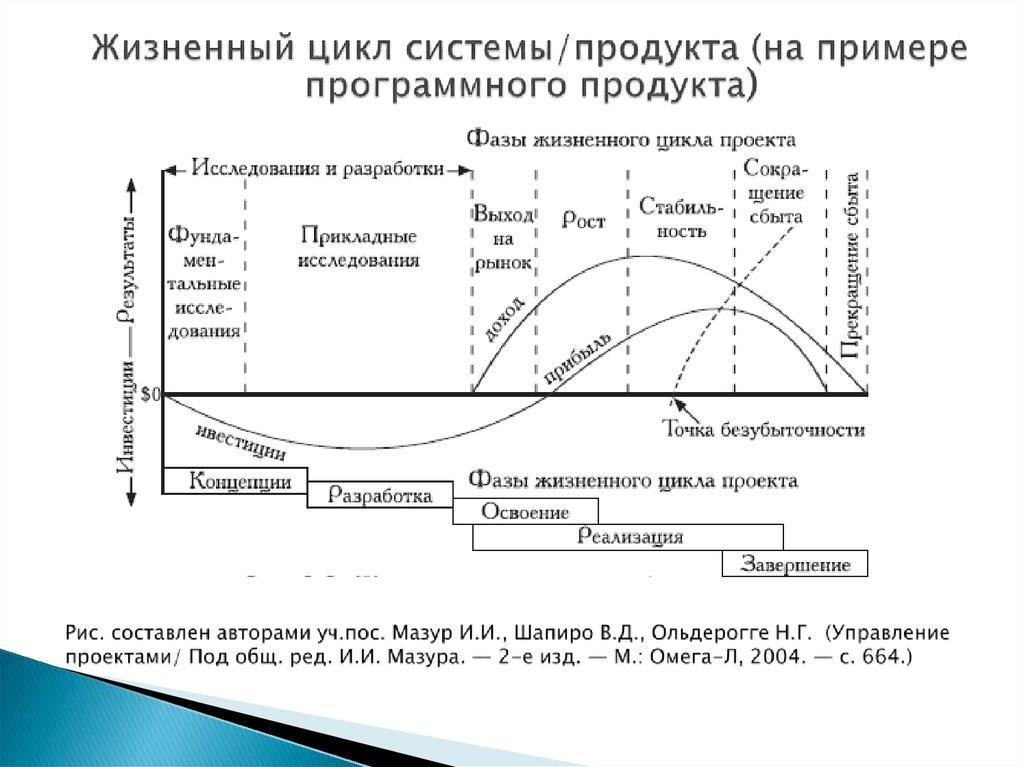 Год выпуска: 2001 автор: и и мазура, в д шапиро жанр: менеджмент издательство: м высшая школа isbn