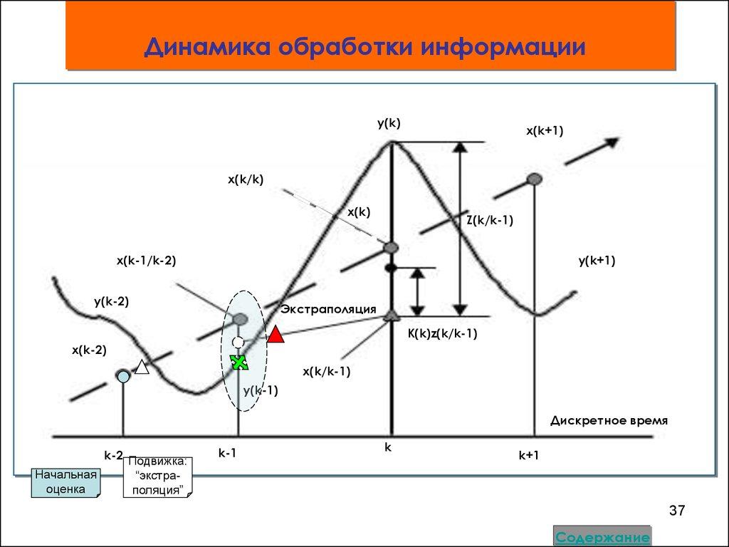 анализ временных рядов лабораторная работа