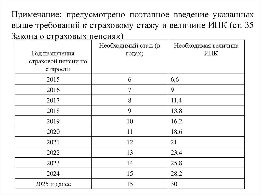 Какая пенсия у пенсионеров 2 группы в москве