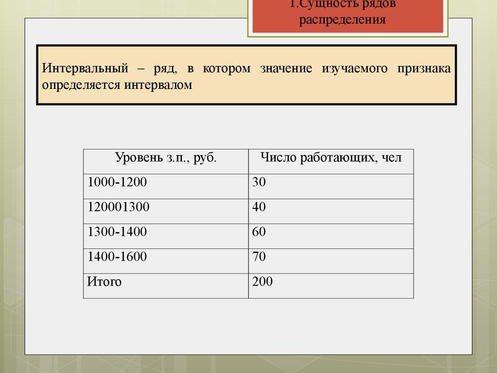 ряды распределения и их графическое изображение реферат special  Сводка и группировка статистических данных Ряды