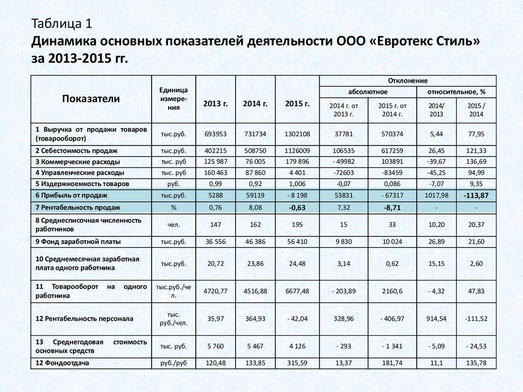 holt показатели результатов деятельности организации: