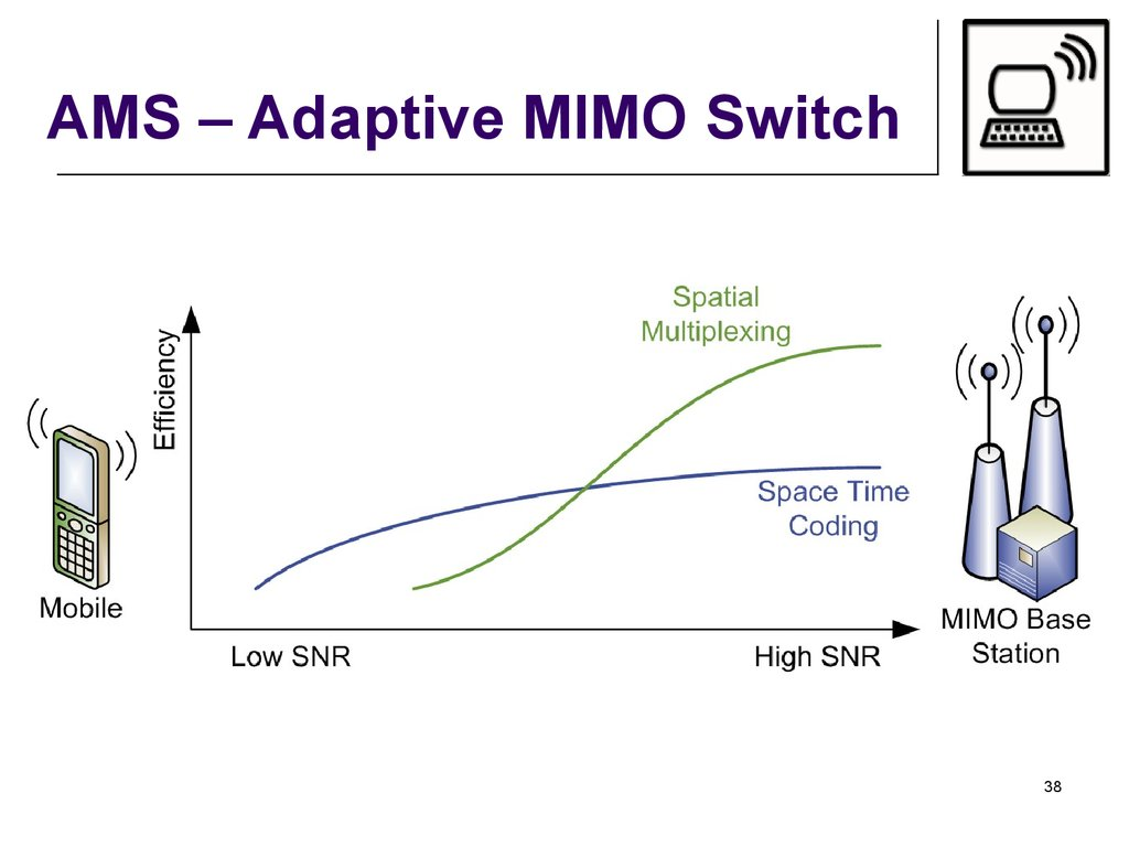 AMS – Adaptive MIMO Switch
