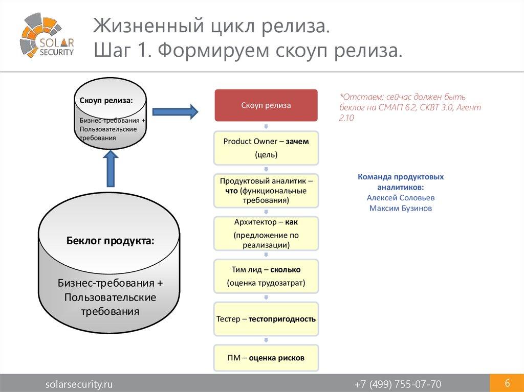 презентация жизненный цикл проекта
