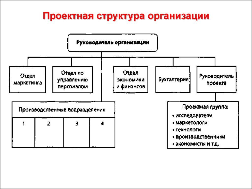 Образцы схемы структур компаний