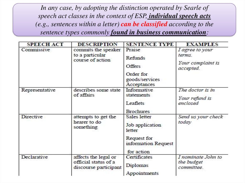 special aspects of business communication in the speech act theory