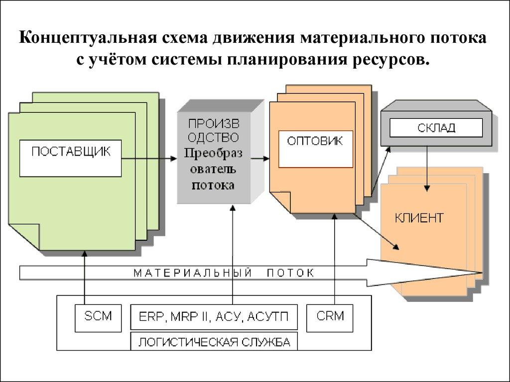 Схема материального склада