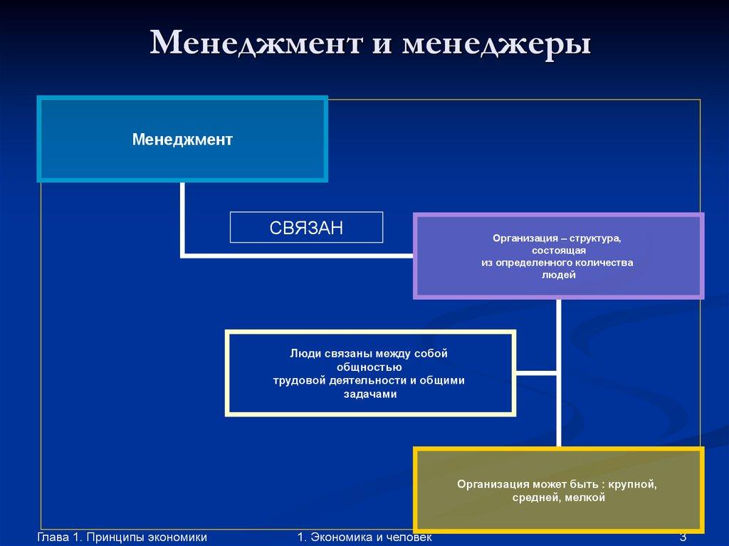 Менеджмент и менеджер как связаны