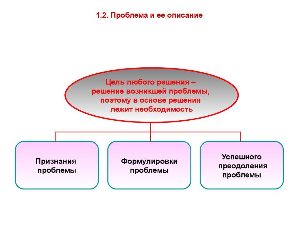 управленческие решения курсовая работа