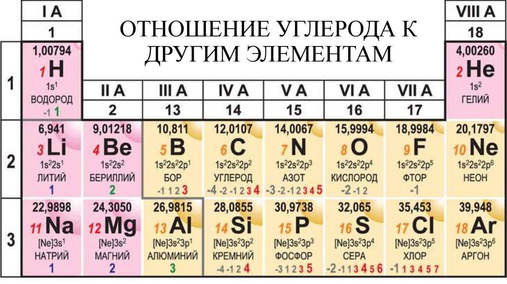Почему водород и в 1 и в 7 группе