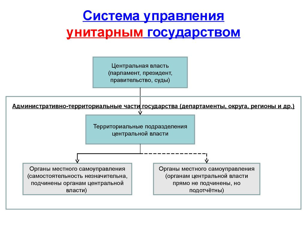Государственное унитарное предприятие государство отношения