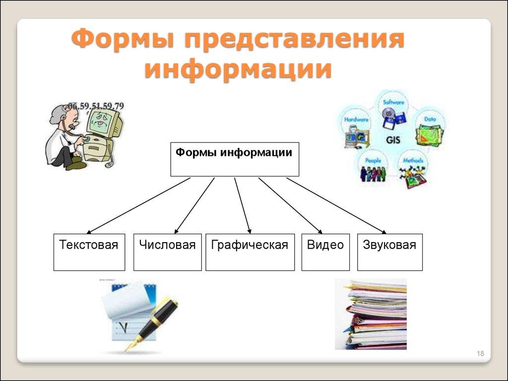 Как связаны понятия информация и ком