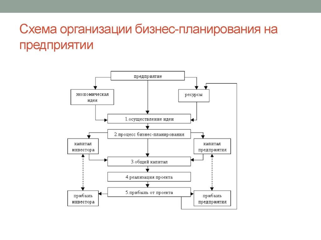 схема предприятия кондитерского цеха