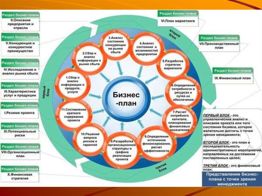 Бизнес планирование в финансовом менеджменте - 7225