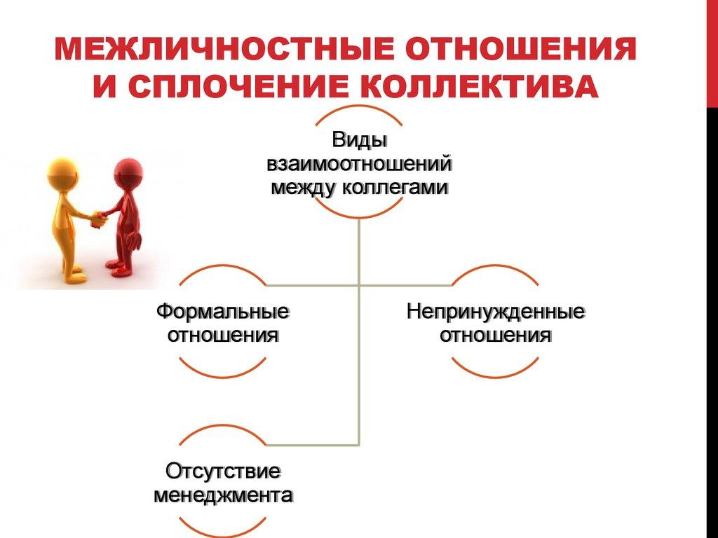 межличностные отношения реферат по психологии
