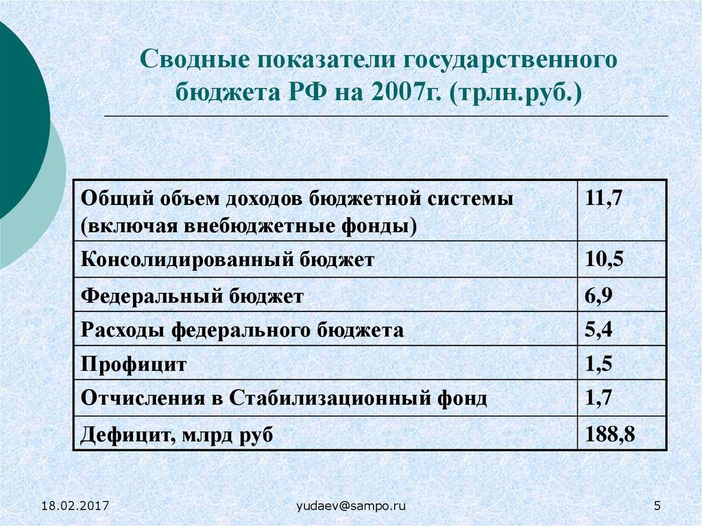 Государственный бюджет сводный план