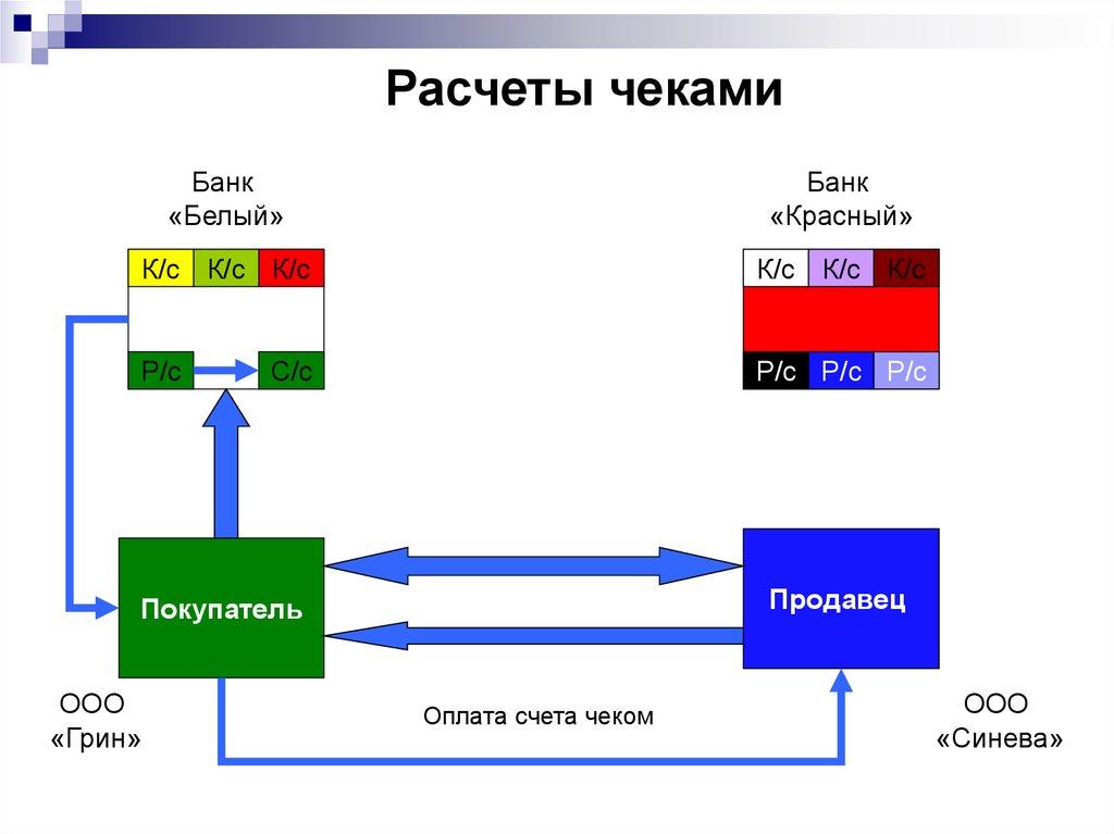 вексельная форма расчетов курсовая