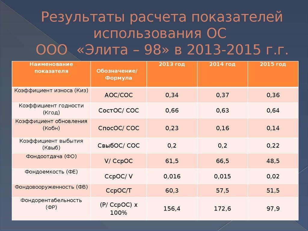 учет и анализ основных средств курсовая работа