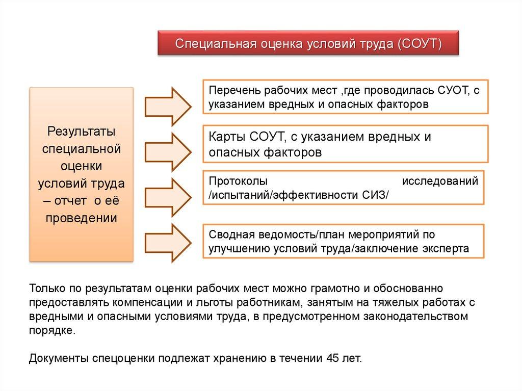 термобелье активно специальная оценка условий труда в 2014 году антистатические показатели материала