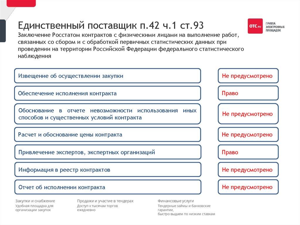 Отчет о исполнении контракта по единственному поставщику по 44-фз образец
