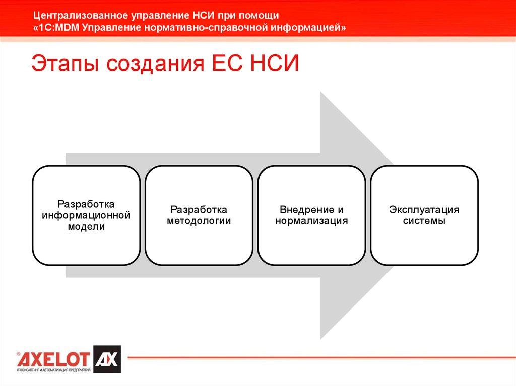 Управленческая информация