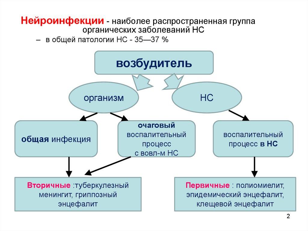 Нейросифилис