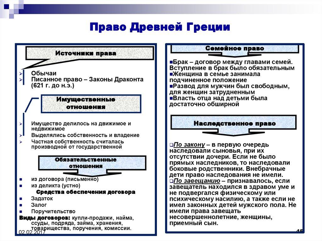 источники семейного права в древнем риме Портал правовой информации семейное право древней спарты