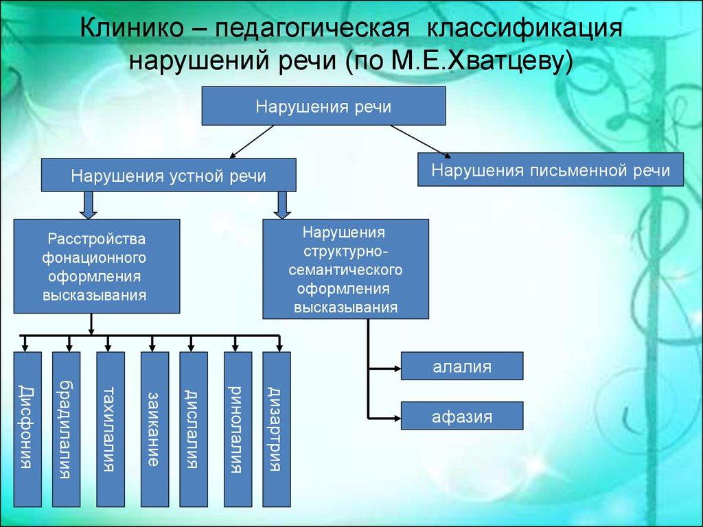 Схема речевых нарушений