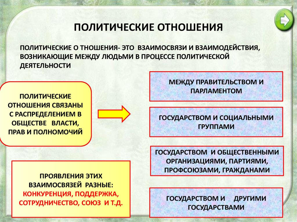 Политические отношения общие понятия