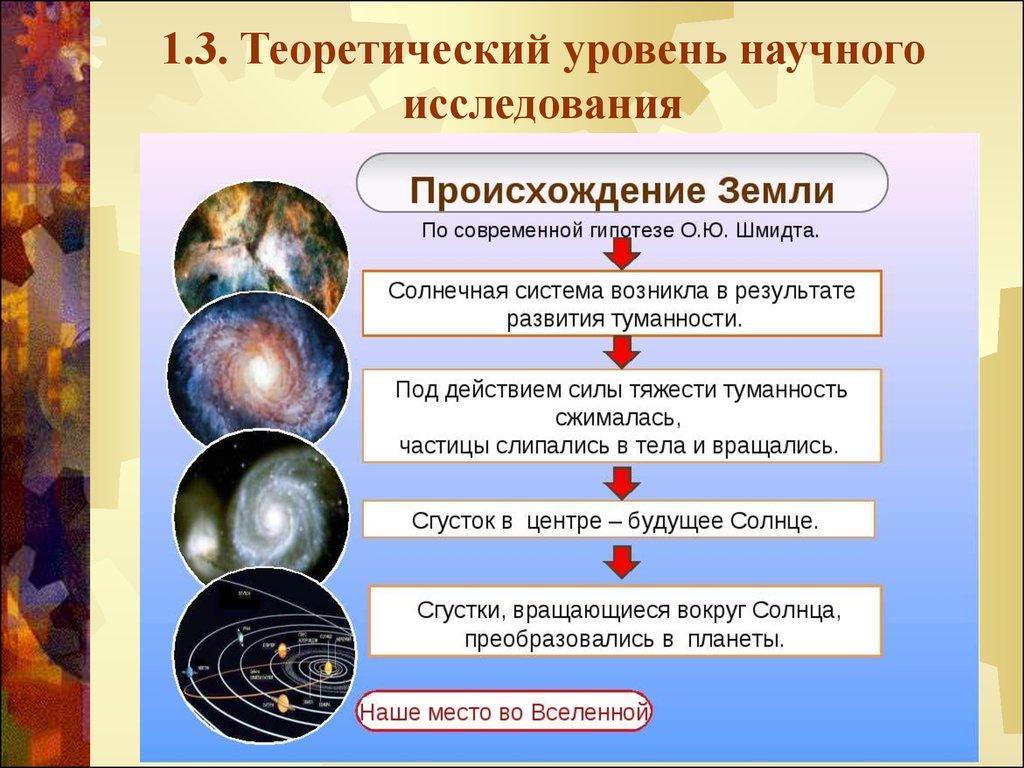 теоретический уровень научного познания реферат