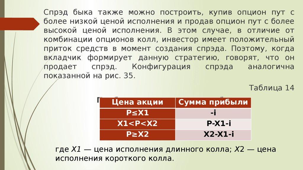 Максимальная Прибыль Продавца Опциона