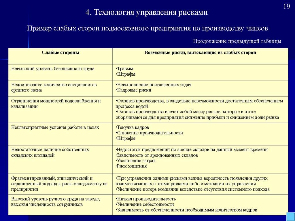 управление финансовыми активами организации реферат